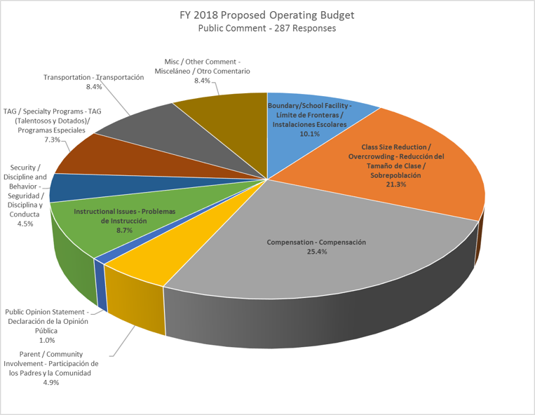 FY 2018 Budget Questions Answered – Prince George's County Advocates